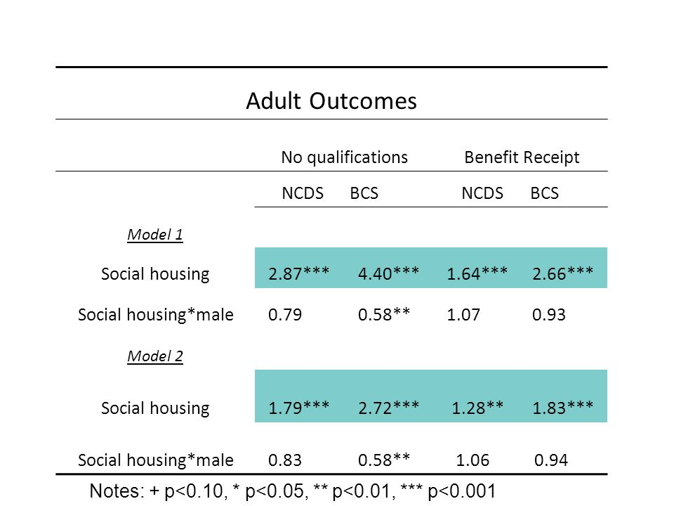 Adult Outcomes No qualificationsBenefit Receipt NCDSBCS NCDS BCS Model 1 Social housing2.87***4.40***1.64***2.66*** Social housing*male0.79===0.58**=1