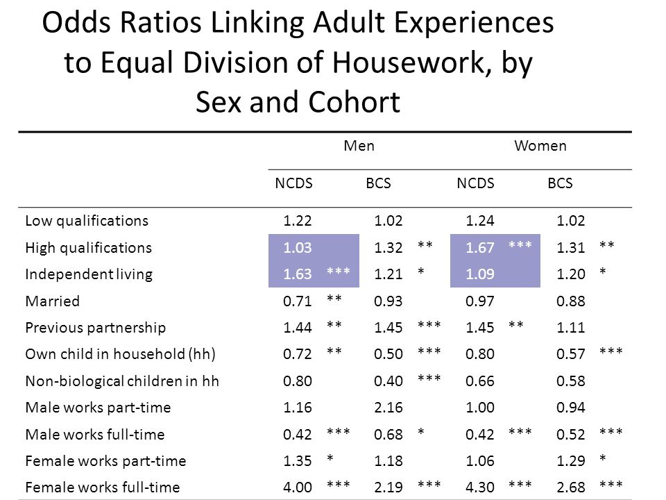 Odds Ratios Linking Adult Experiences to Equal Division of Housework, by Sex and Cohort MenWomen NCDSBCSNCDSBCS Low qualifications1.221.021.241.02 Hig