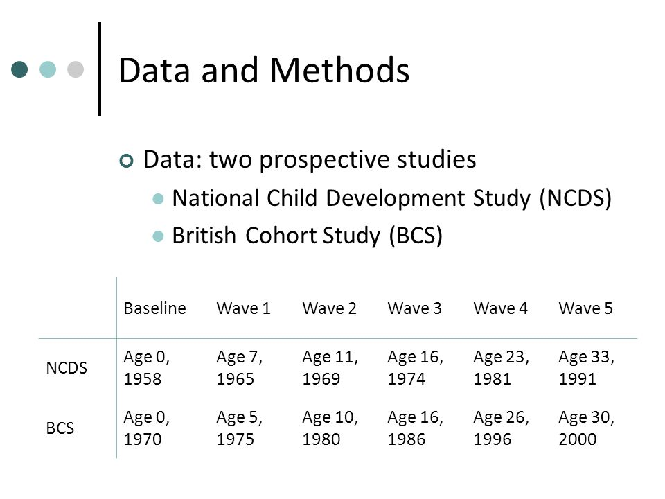 Data and Methods Data: two prospective studies National Child Development Study (NCDS) British Cohort Study (BCS) BaselineWave 1Wave 2Wave 3Wave 4Wave