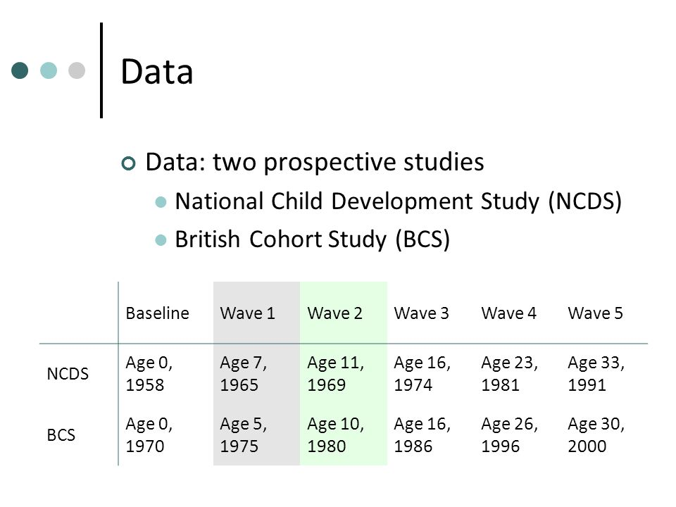 Data Data: two prospective studies National Child Development Study (NCDS) British Cohort Study (BCS) BaselineWave 1Wave 2Wave 3Wave 4Wave 5 NCDS Age