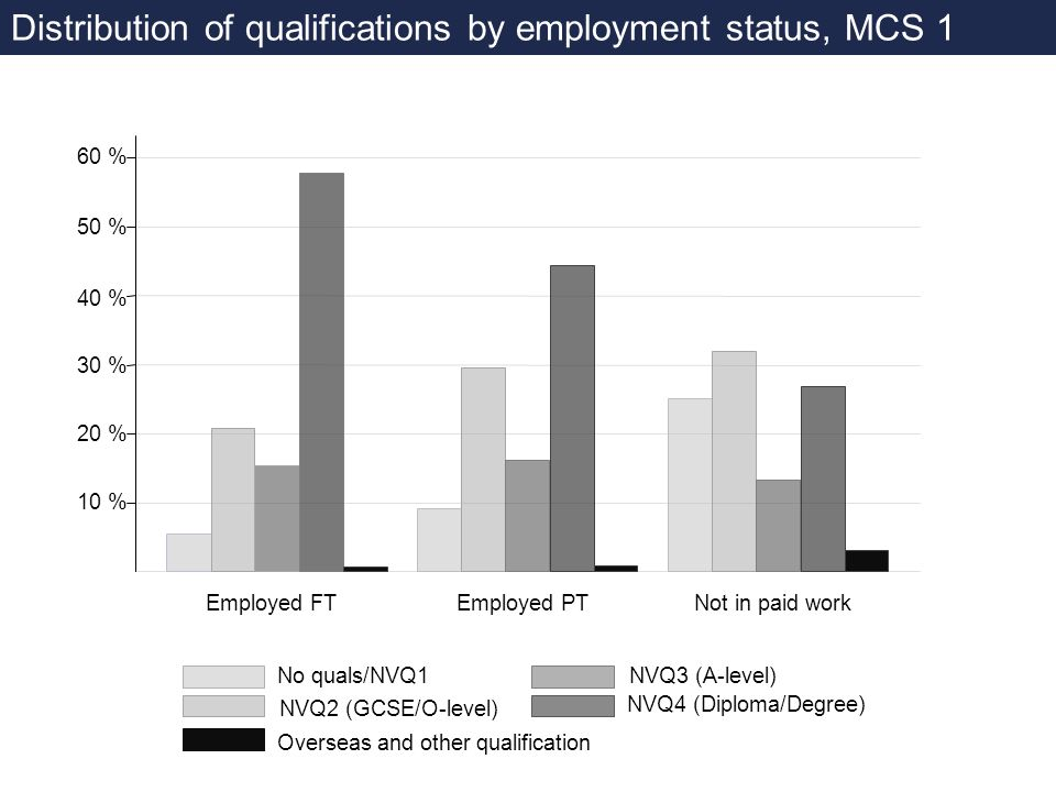 Distribution of qualifications by employment status, MCS 1 Employed FTEmployed PTNot in paid work No quals/NVQ1 NVQ2 (GCSE/O-level) NVQ3 (A-level) NVQ4 (Diploma/Degree) Overseas and other qualification 10 % 30 % 20 % 40 % 50 % 60 %