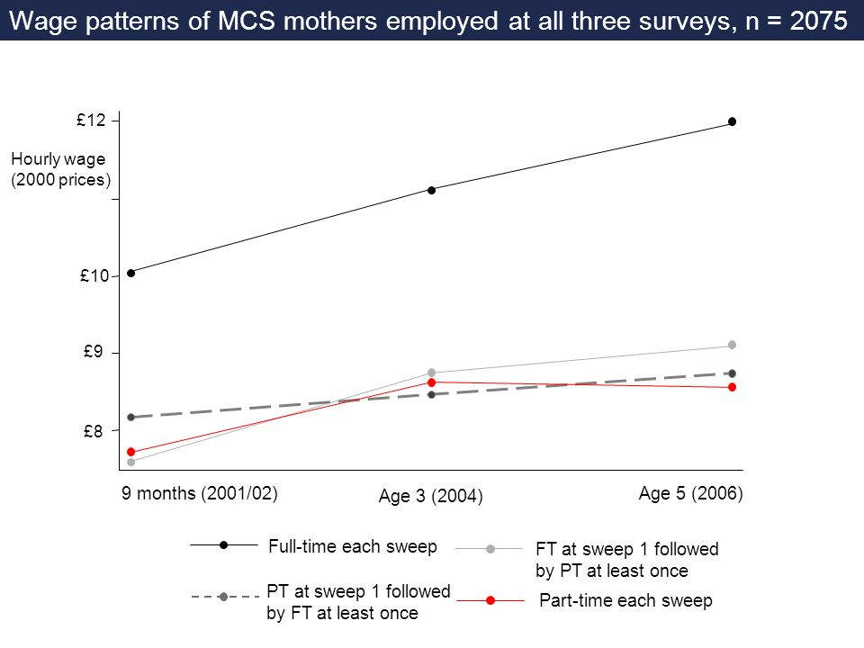 Wage patterns of MCS mothers employed at all three surveys, n = 2075 Full-time each sweep Part-time each sweep Hourly wage (2000 prices) £12 £10 £9 £8 FT at sweep 1 followed by PT at least once PT at sweep 1 followed by FT at least once 9 months (2001/02) Age 3 (2004) Age 5 (2006)