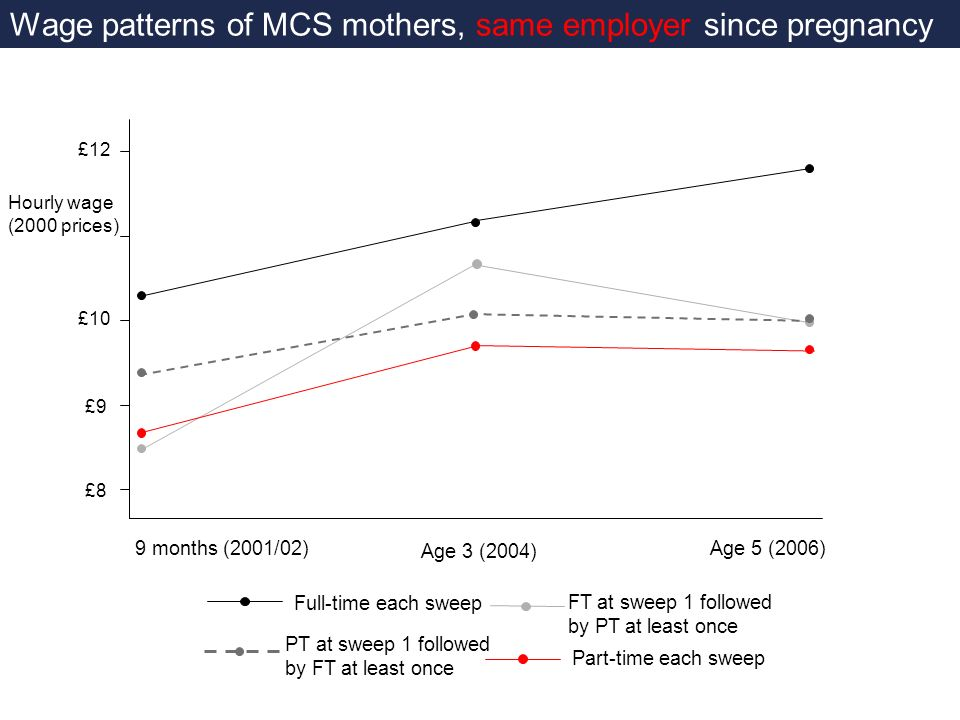 Full-time each sweep Part-time each sweep Wage patterns of MCS mothers, same employer since pregnancy £12 £10 £9 £8 FT at sweep 1 followed by PT at least once PT at sweep 1 followed by FT at least once Hourly wage (2000 prices) 9 months (2001/02) Age 3 (2004) Age 5 (2006)