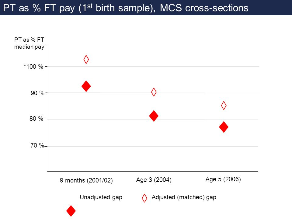 PT as % FT pay (1 st birth sample), MCS cross-sections 90 % 80 % 70 % *100 % Adjusted (matched) gapUnadjusted gap PT as % FT median pay 9 months (2001/02) Age 3 (2004) Age 5 (2006)