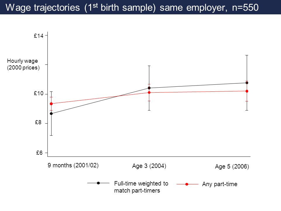 Wage trajectories (1 st birth sample) same employer, n=550 Any part-time £10 £8 £6 Full-time weighted to match part-timers Hourly wage (2000 prices) £14 Age 3 (2004) Age 5 (2006) 9 months (2001/02)