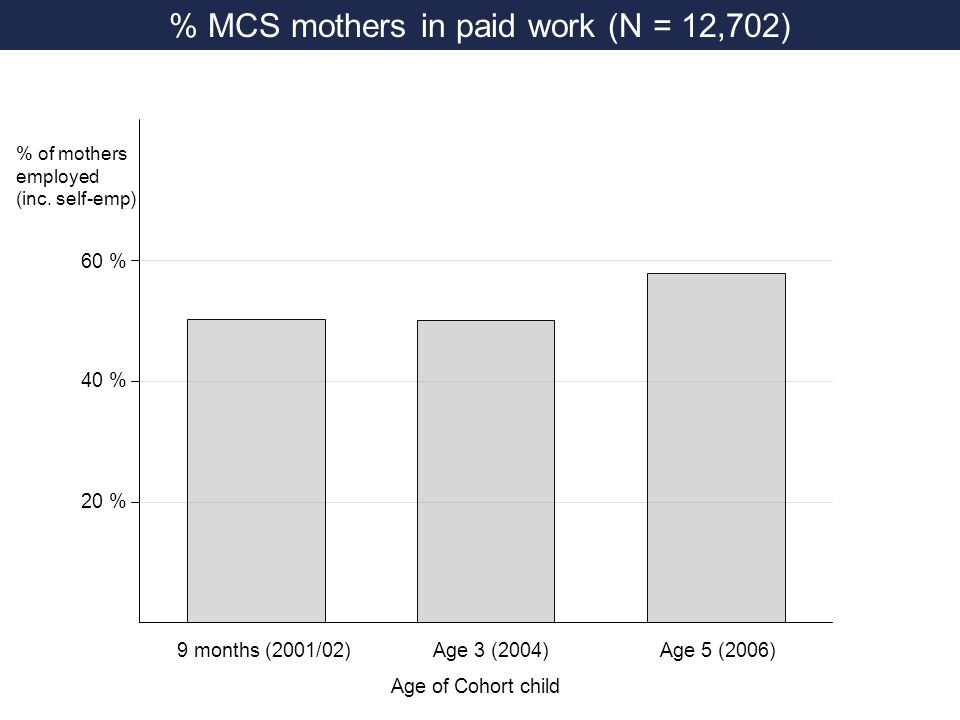 Wage trajectories (1 st birth sample) MCS longitudinal sample Full-time weighted to match part-timers Any part-time £11 £10 £9 £8 Hourly wage (2000 prices) 9 months (2001/02) Age 3 (2004)Age 5 (2006)