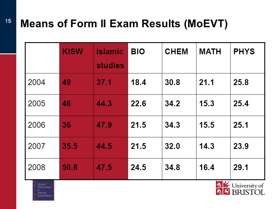 Means of Form II Exam Results (MoEVT) 15 KISW Islamic studies BIOCHEMMATHPHYS 20044937.118.430.821.125.8 20054644.322.634.215.325.4 20063647.921.534.315.525.1 200735.544.521.532.014.323.9 200850.647.524.534.816.429.1