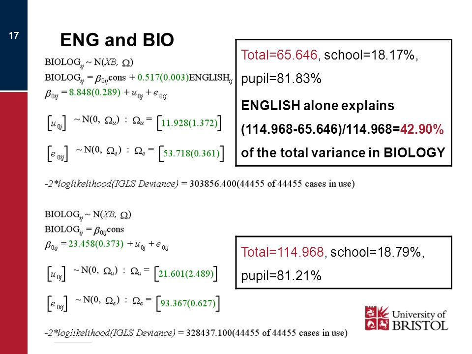 17 ENG and BIO 17 Total=65.646, school=18.17%, pupil=81.83% ENGLISH alone explains (114.968-65.646)/114.968=42.90% of the total variance in BIOLOGY Total=114.968, school=18.79%, pupil=81.21%