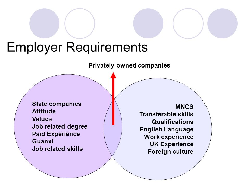 Employer Requirements State companies Attitude Values Job related degree Paid Experience Guanxi Job related skills MNCS Transferable skills Qualificat
