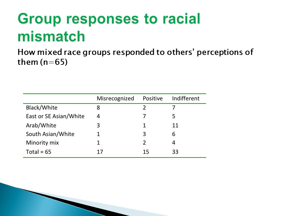 How mixed race groups responded to others perceptions of them (n=65)