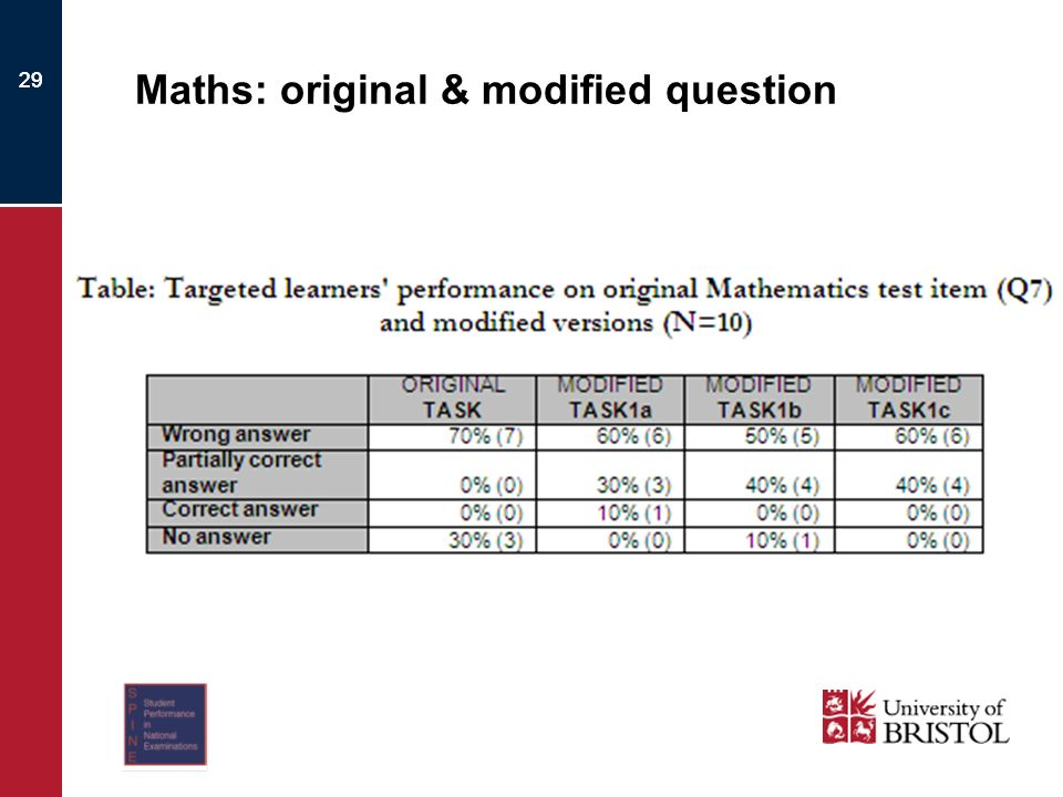 29 Maths: original & modified question 29