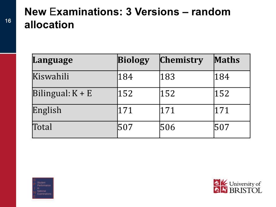 16 LanguageBiologyChemistryMaths Kiswahili184183184 Bilingual: K + E152 English171 Total507506507 New Examinations: 3 Versions – random allocation