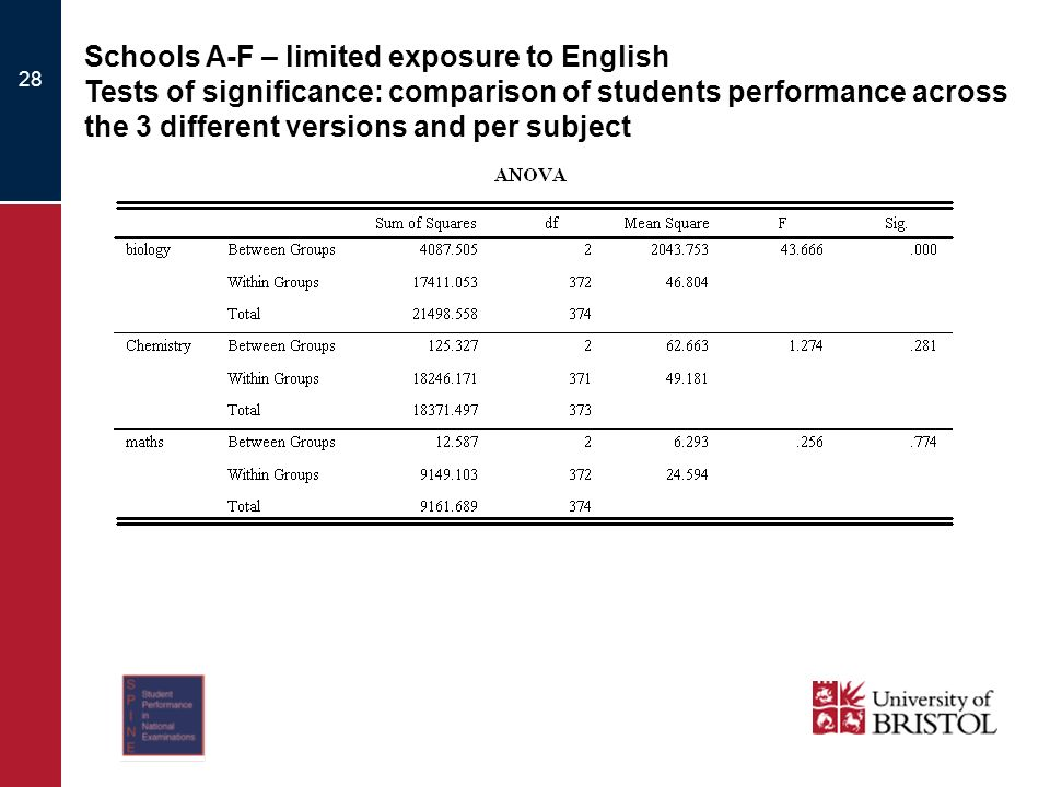 28 Schools A-F – limited exposure to English Tests of significance: comparison of students performance across the 3 different versions and per subject