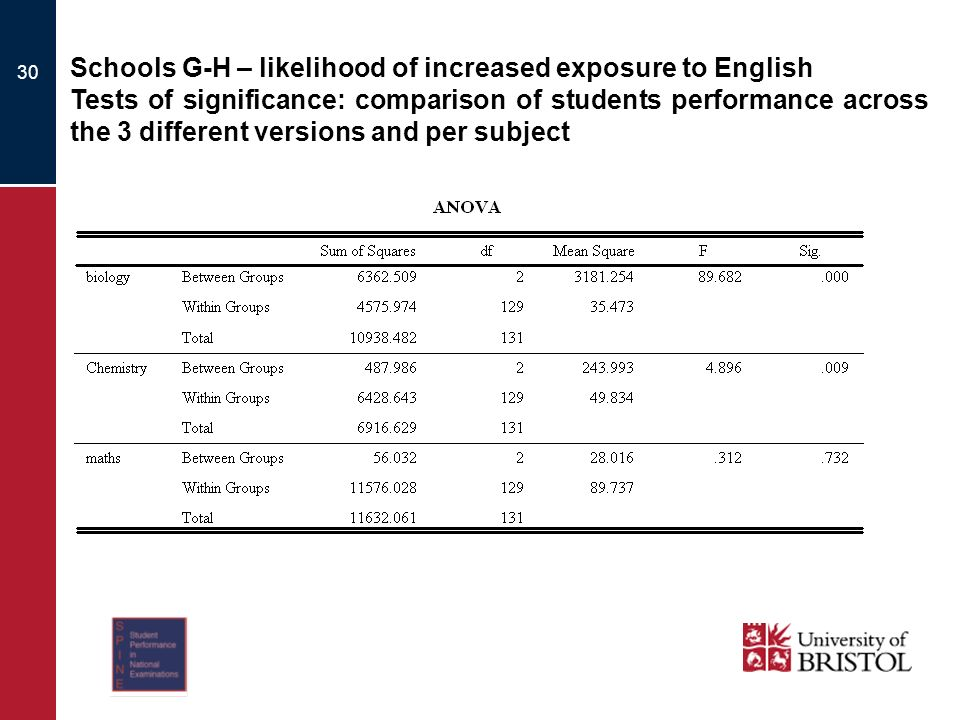 30 Schools G-H – likelihood of increased exposure to English Tests of significance: comparison of students performance across the 3 different versions and per subject