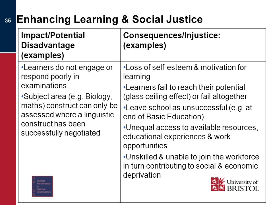 35 Enhancing Learning & Social Justice Impact/Potential Disadvantage (examples) Consequences/Injustice: (examples) Learners do not engage or respond poorly in examinations Subject area (e.g.