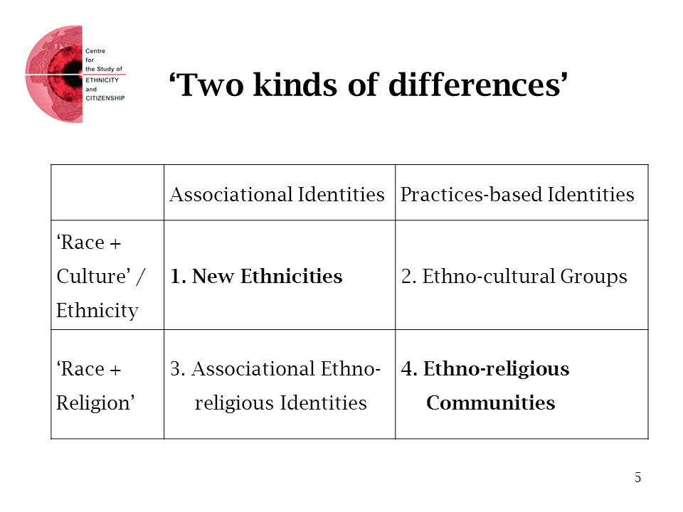 Two kinds of differences Associational IdentitiesPractices-based Identities Race + Culture / Ethnicity 1. New Ethnicities 2. Ethno-cultural Groups Rac