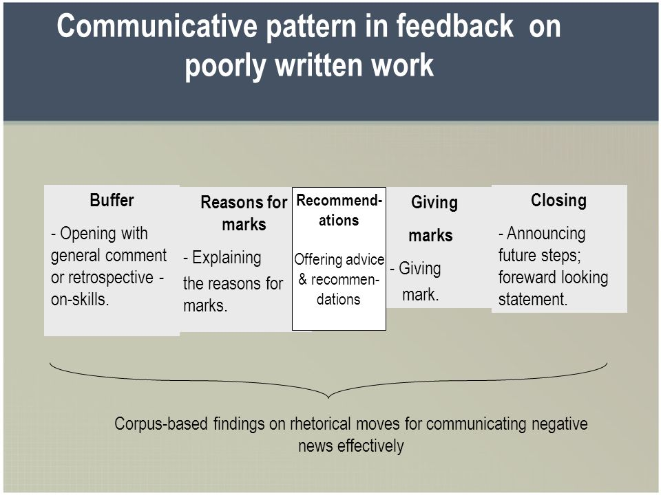 Communicative pattern in feedback on poorly written work Giving marks - Giving mark. Buffer - Opening with general comment or retrospective - on-skill