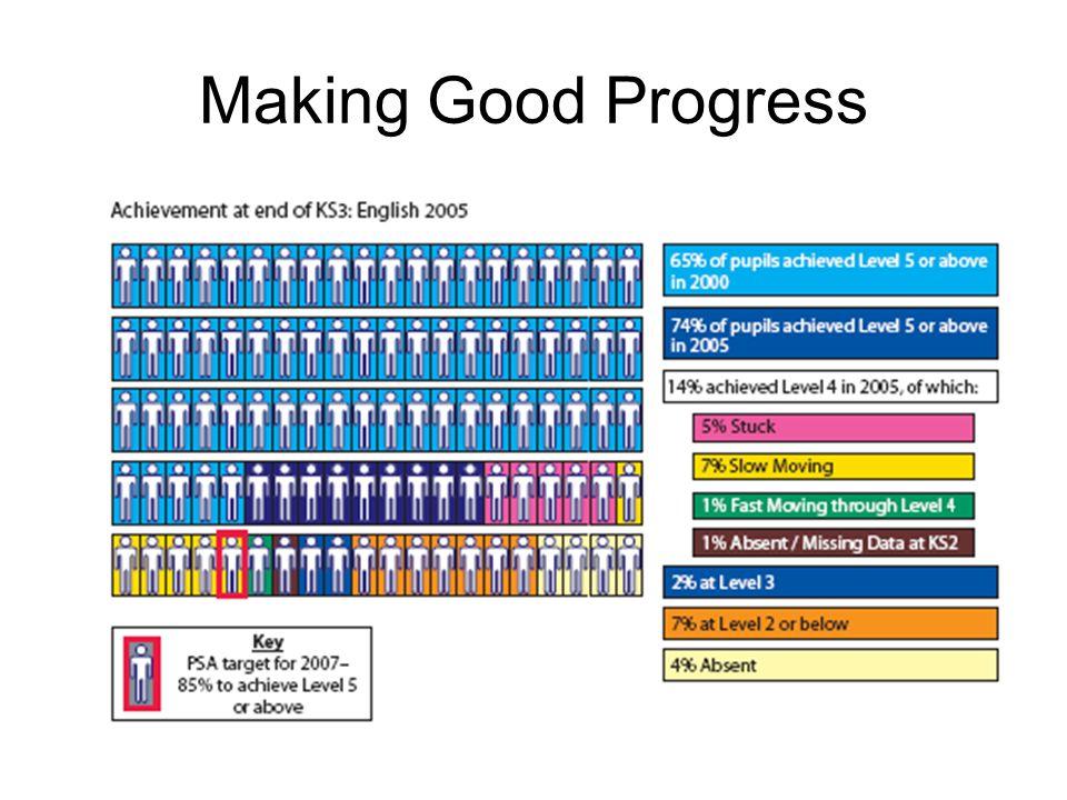 Making Good Progress