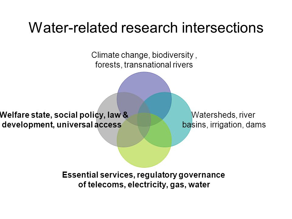 Water-related research intersections Climate change, biodiversity, forests, transnational rivers Watersheds, river basins, irrigation, dams Essential