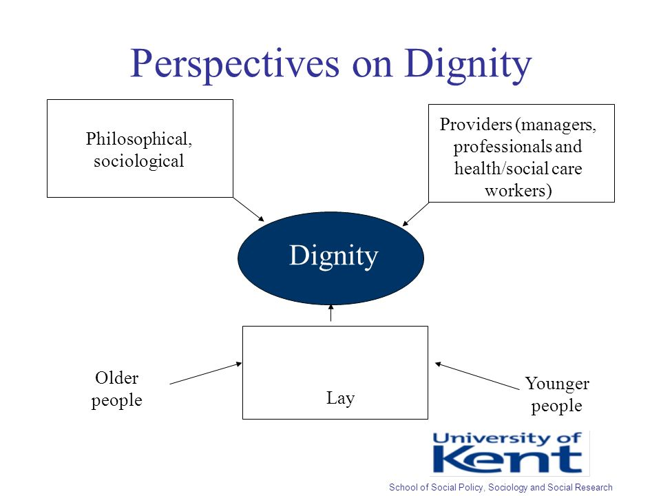 Perspectives on Dignity Dignity Philosophical, sociological Providers (managers, professionals and health/social care workers) Lay Older people Younger people School of Social Policy, Sociology and Social Research
