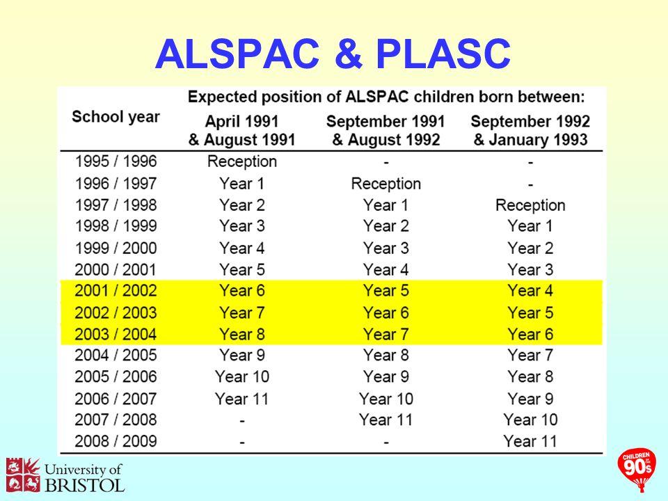 ALSPAC & PLASC