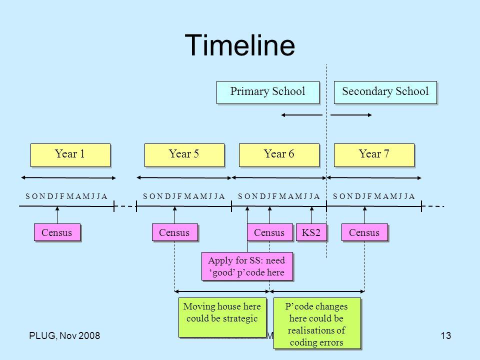 PLUG, Nov 2008www.bris.ac.uk/CMPO13 Timeline Year 1 Year 5 Year 6 Year 7 Primary School Secondary School S O N D J F M A M J J A Census KS2 Census App