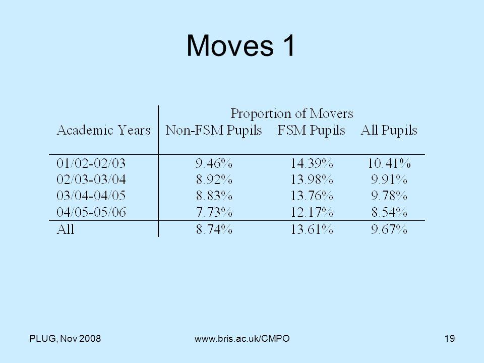 PLUG, Nov 2008www.bris.ac.uk/CMPO19 Moves 1