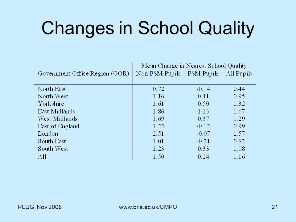 PLUG, Nov 2008www.bris.ac.uk/CMPO21 Changes in School Quality