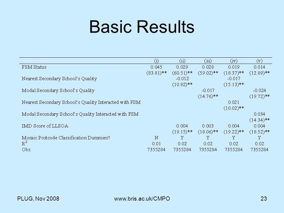 PLUG, Nov 2008www.bris.ac.uk/CMPO23 Basic Results
