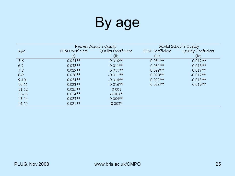 PLUG, Nov 2008www.bris.ac.uk/CMPO25 By age