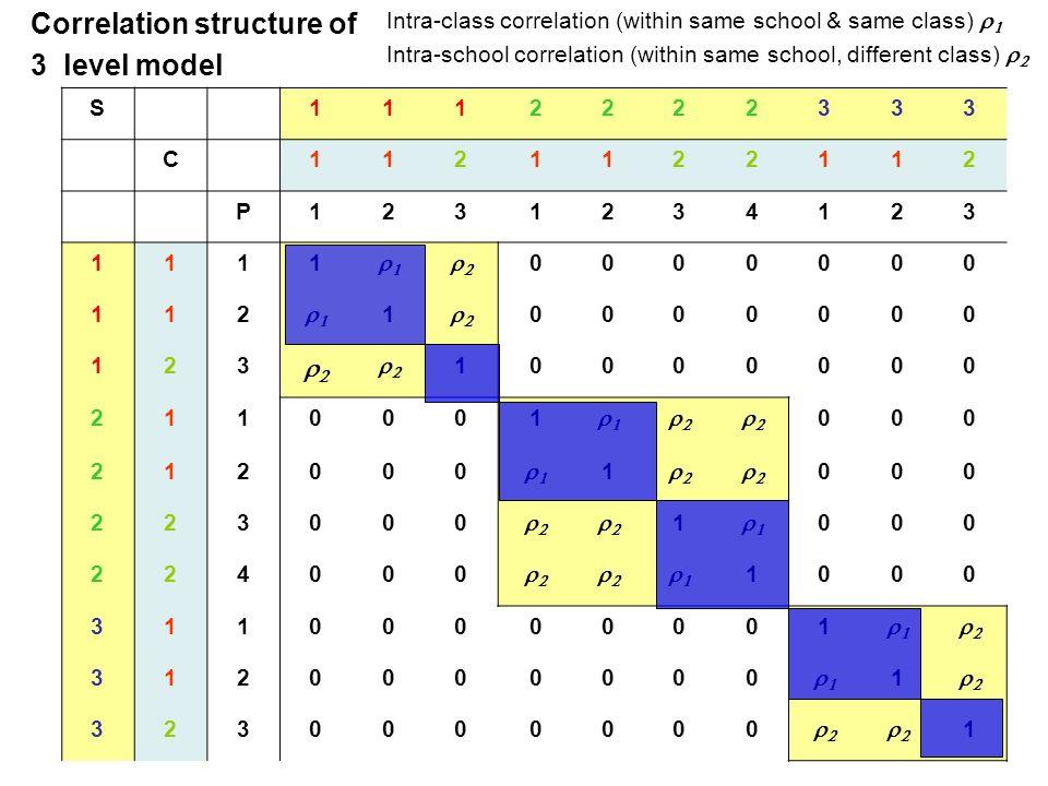 Correlation structure of 3 level model S 1112222333 C1121122112 P1231234123 1111 0000000 112 1 0000000 123 10000000 2110001 000 212000 1 000 223000 1