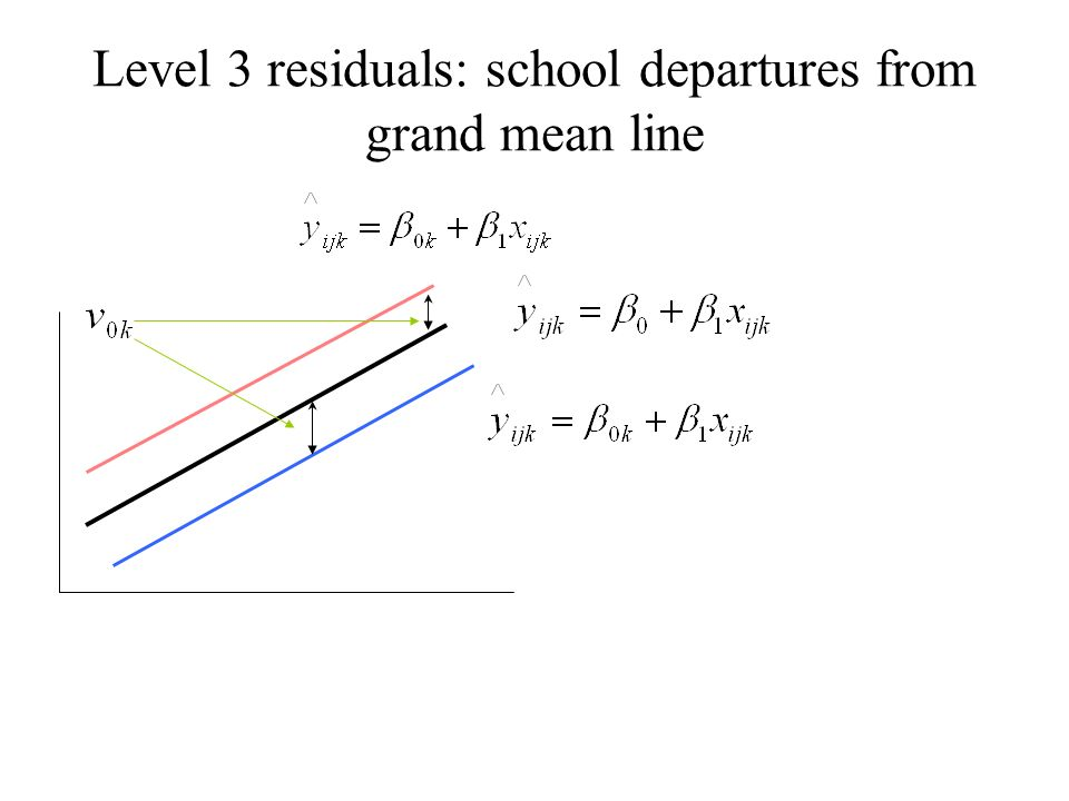Level 3 residuals: school departures from grand mean line