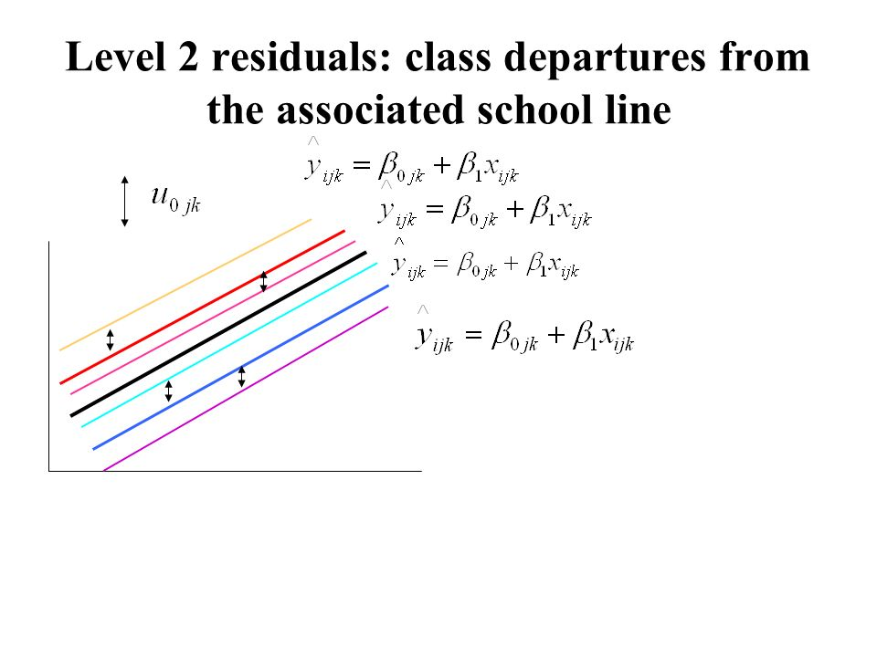 Level 2 residuals: class departures from the associated school line
