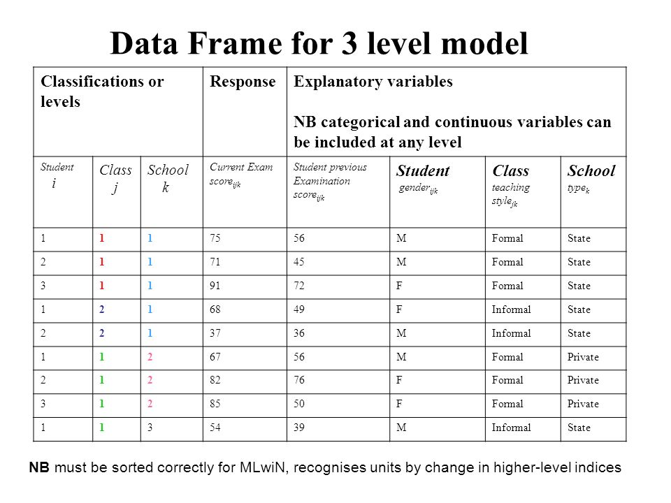 Data Frame for 3 level model Classifications or levels ResponseExplanatory variables NB categorical and continuous variables can be included at any le
