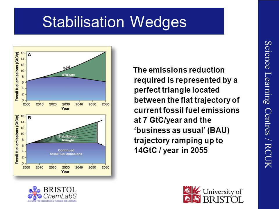 Science Learning Centres / RCUK Stabilisation Wedges The emissions reduction required is represented by a perfect triangle located between the flat trajectory of current fossil fuel emissions at 7 GtC/year and the business as usual (BAU) trajectory ramping up to 14GtC / year in 2055