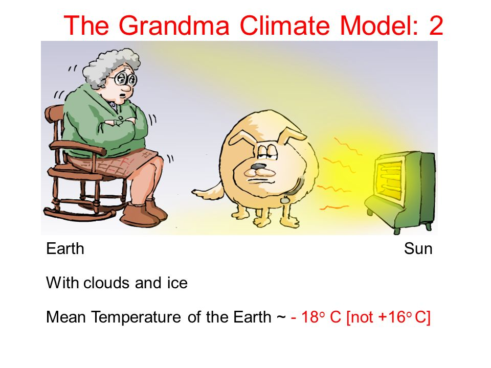 The Grandma Climate Model: 2 Earth Sun With clouds and ice Mean Temperature of the Earth ~ - 18 o C [not +16 o C]