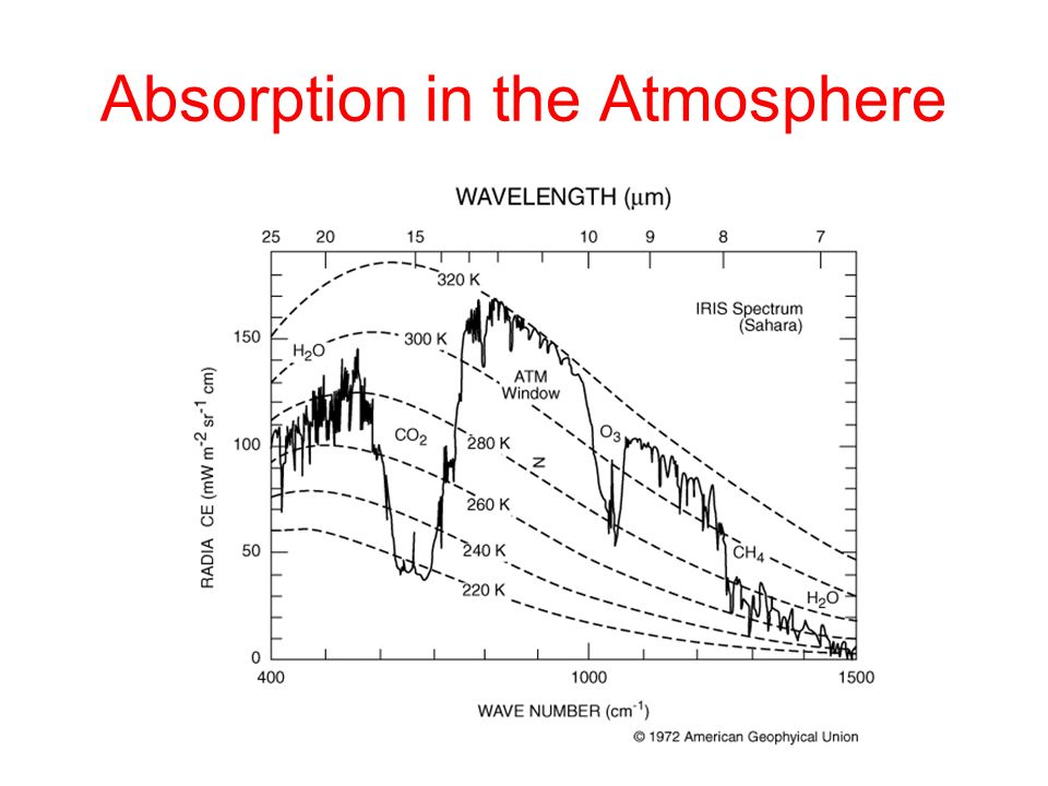 Absorption in the Atmosphere