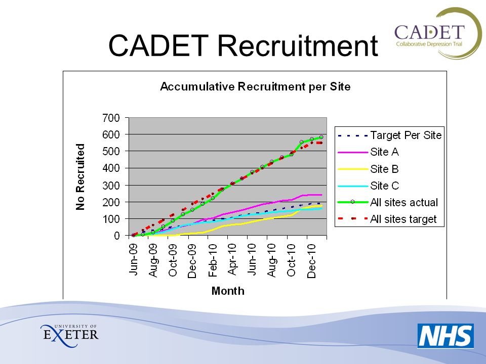 CADET Recruitment