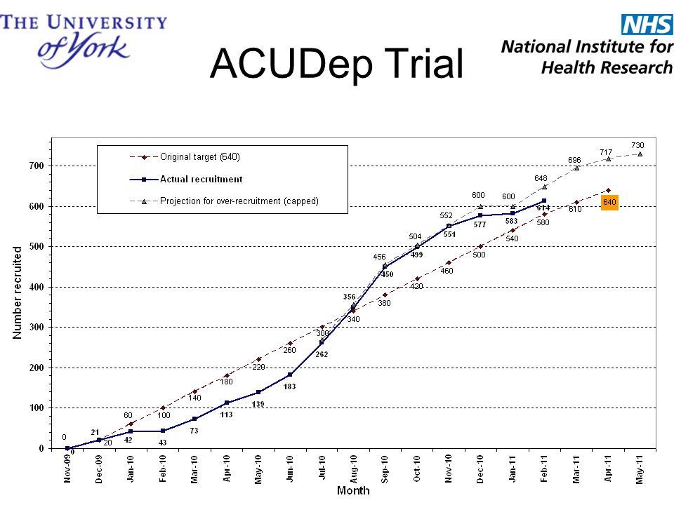 ACUDep Trial