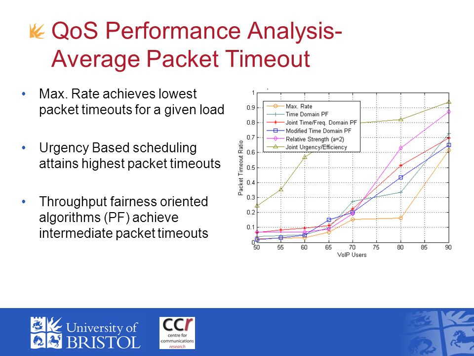 QoS Performance Analysis- Average Packet Timeout Max. Rate achieves lowest packet timeouts for a given load Urgency Based scheduling attains highest p
