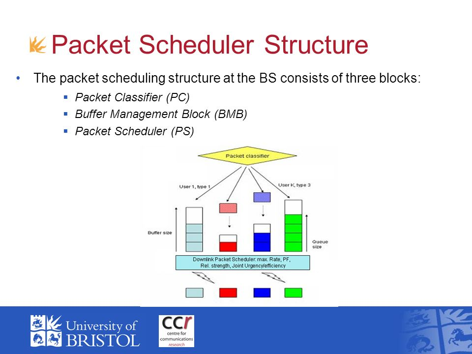 Packet Scheduler Structure The packet scheduling structure at the BS consists of three blocks: Packet Classifier (PC) Buffer Management Block (BMB) Pa