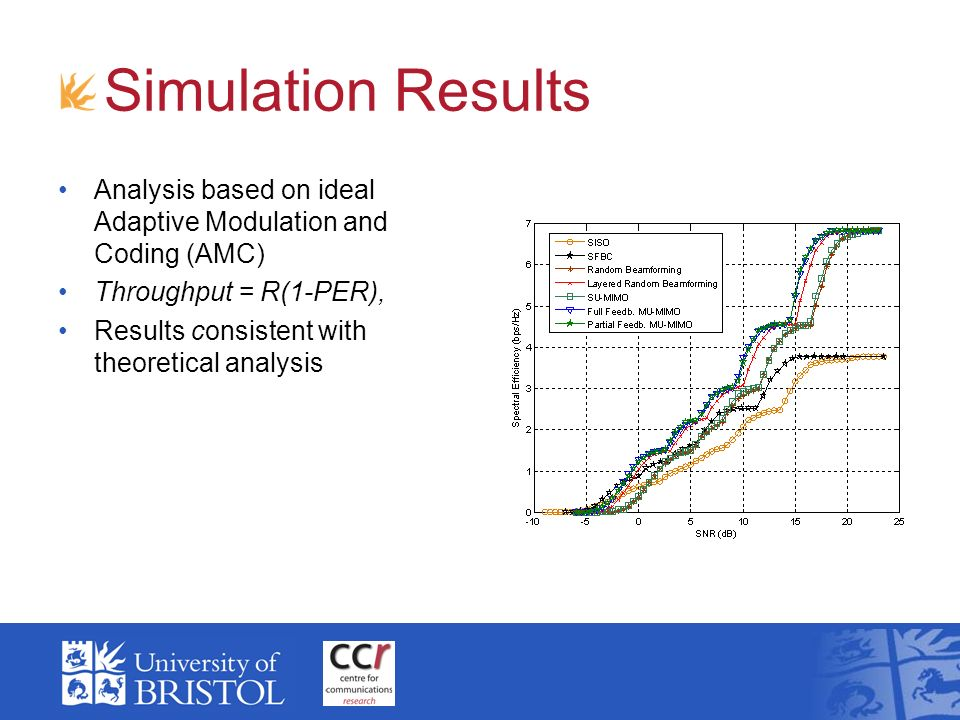 Simulation Results Analysis based on ideal Adaptive Modulation and Coding (AMC) Throughput = R(1-PER), Results consistent with theoretical analysis