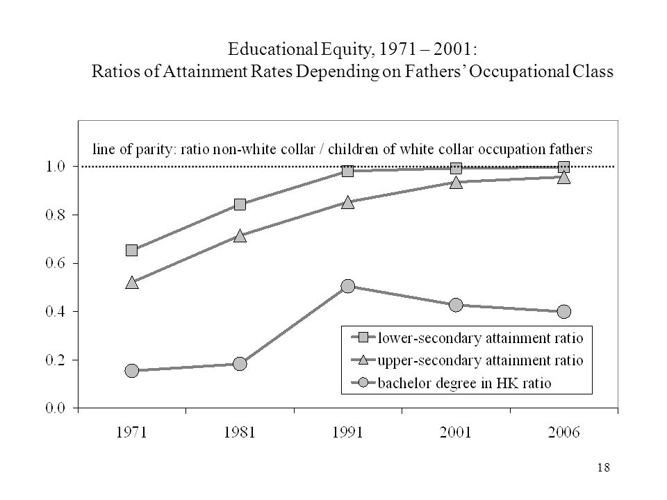 18 Educational Equity, 1971 – 2001: Ratios of Attainment Rates Depending on Fathers Occupational Class