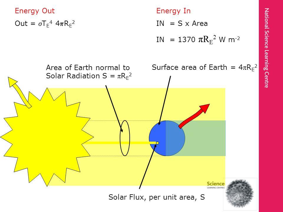 Energy OutEnergy In Out = T E 4 4R E 2 IN = S x Area IN = 1370 πR E 2 W m -2 Area of Earth normal to Solar Radiation S = π R E 2 Surface area of Earth = 4 π R E 2 Solar Flux, per unit area, S