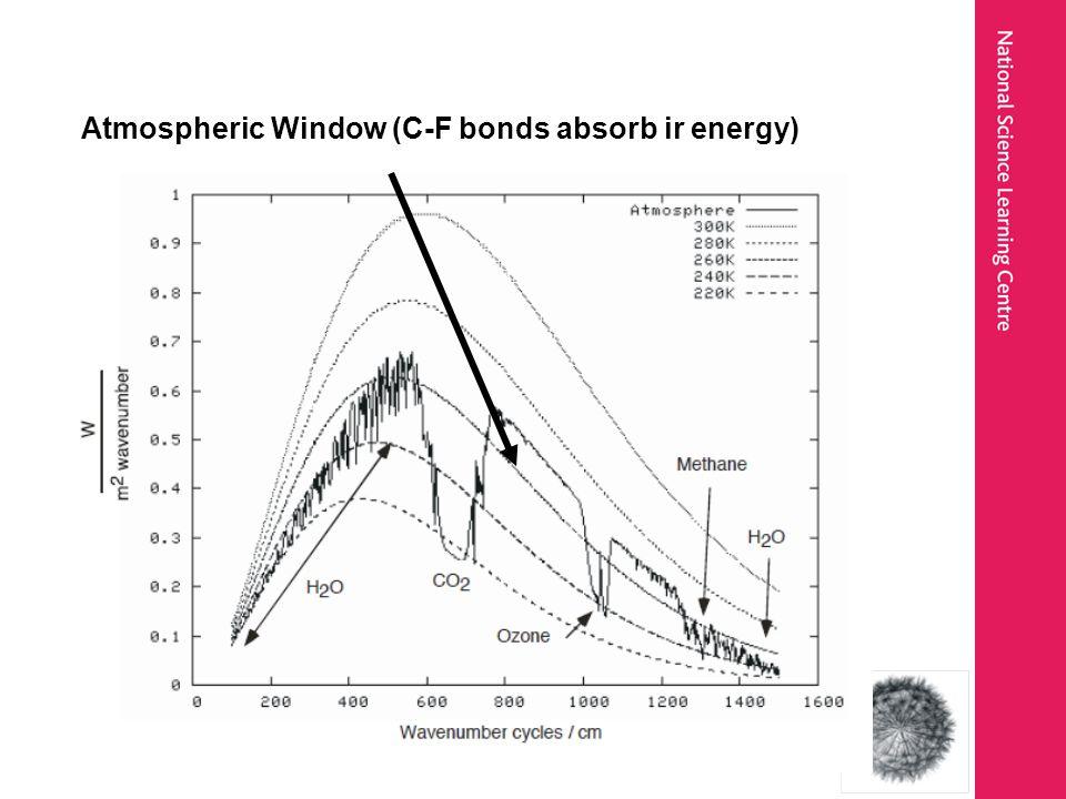 Atmospheric Window (C-F bonds absorb ir energy)
