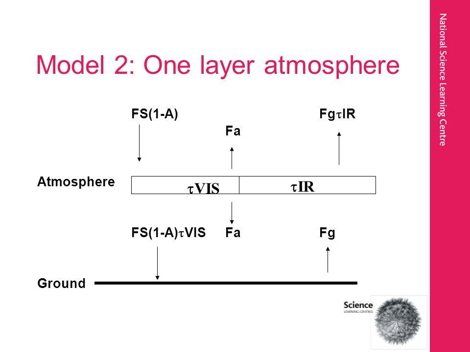 Model 2: One layer atmosphere FS(1-A)Fg IR Fa Atmosphere FS(1-A) VISFaFg Ground IR VIS