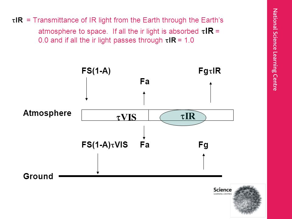 IR = Transmittance of IR light from the Earth through the Earths atmosphere to space. If all the ir light is absorbed IR = 0.0 and if all the ir light