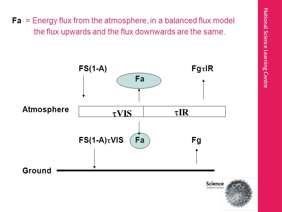 Fa = Energy flux from the atmosphere, in a balanced flux model the flux upwards and the flux downwards are the same. FS(1-A)Fg IR Fa Atmosphere FS(1-A