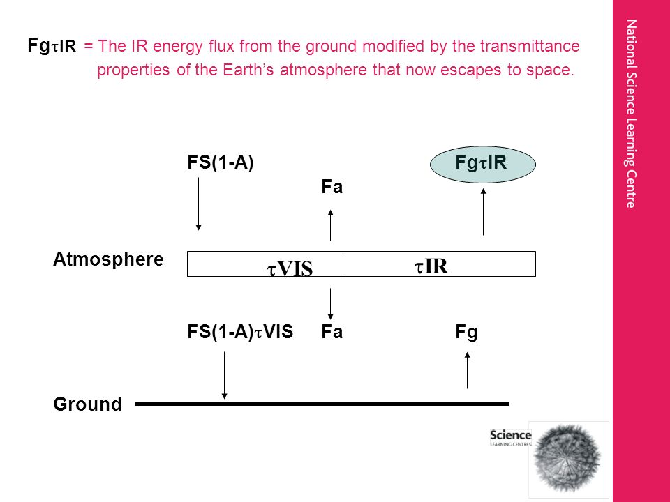 Fg IR = The IR energy flux from the ground modified by the transmittance properties of the Earths atmosphere that now escapes to space. FS(1-A)Fg IR F