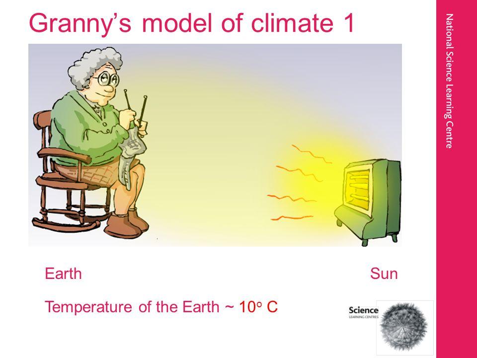 Grannys model of climate 1 Earth Sun Temperature of the Earth ~ 10 o C